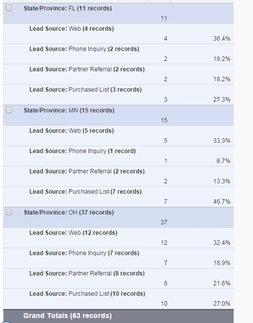 sales stages in salesforce
