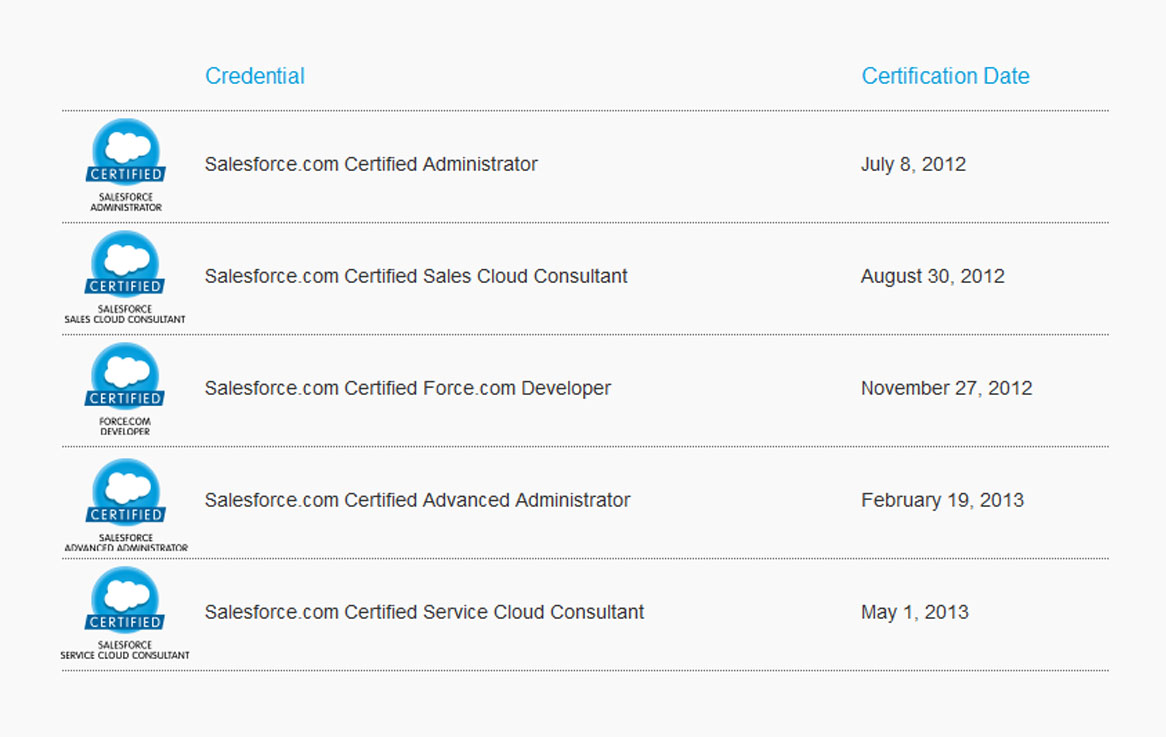 Salesforce Certifications How To Become Salesforce Certified